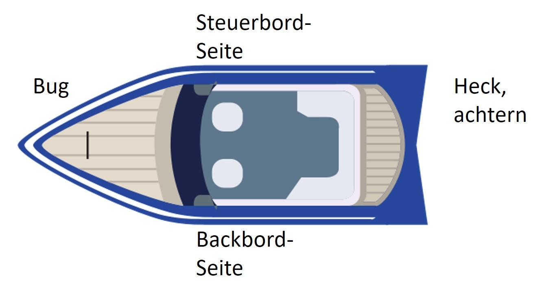 Nautische Begriffe Motorboot